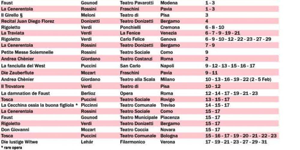 Italian Opera the December monthly program