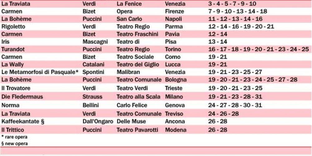 Italian Opera the January monthly program