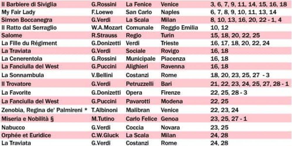 Italian Opera the February monthly program