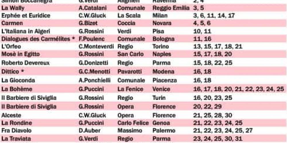 Italian Opera the March monthly program